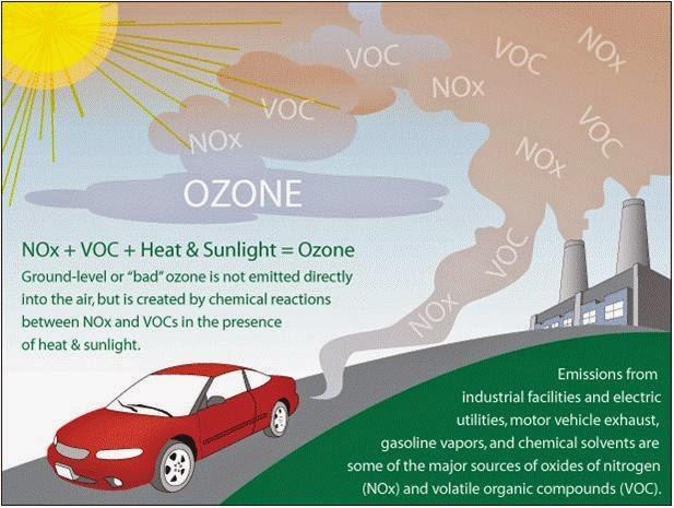 An infographic that shows how pollutants from industrial processes and vehicles react with heat and sunlight to produce low-lying ozone that worsens air quality