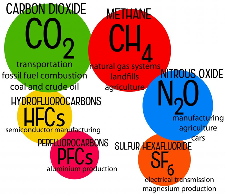 illustration of common greenhouse gases; CO2, CH4, N2Om HFCs, PFCs, SF6