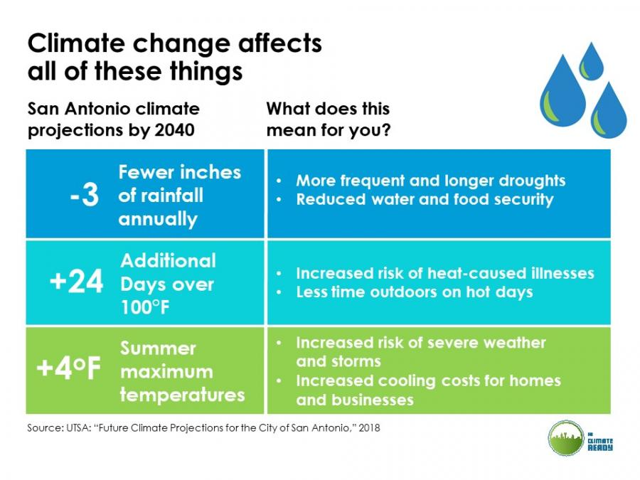 "A chart labeld: ""Climate Change Affects all of These Things"". San Antonio Climate Projections by 2040: -3 Fewer Inches of rainfall annually. What does this mean for you? More frequent and longer droughts. Reduced water and food security. +24 additional days over 100 degres Fahrenheit. What does this mean for you? Increased risk of heat caused illnesses. Less time outdoors on hot days. +4 Degrees Fahrenheit Summer maximum temperatures. What does this mean for you? Increased risk of severe weather and storms. Increased cooling costs for homes and businesses"
