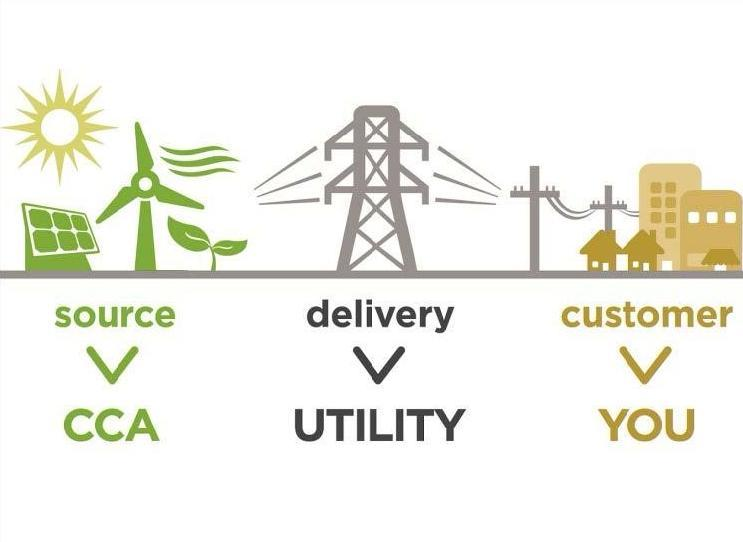 An infographic in 3 parts. Source: Community Choice Aggregation. Delivery: Utility. Customer: You