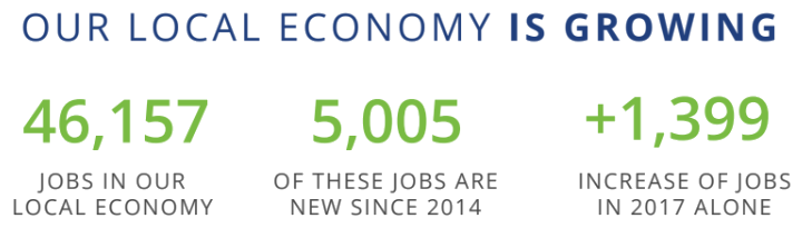 There 46,157 in our local economy. 5,005 of these jobs are new since 2014. There were 1,399 jobs added in 2017