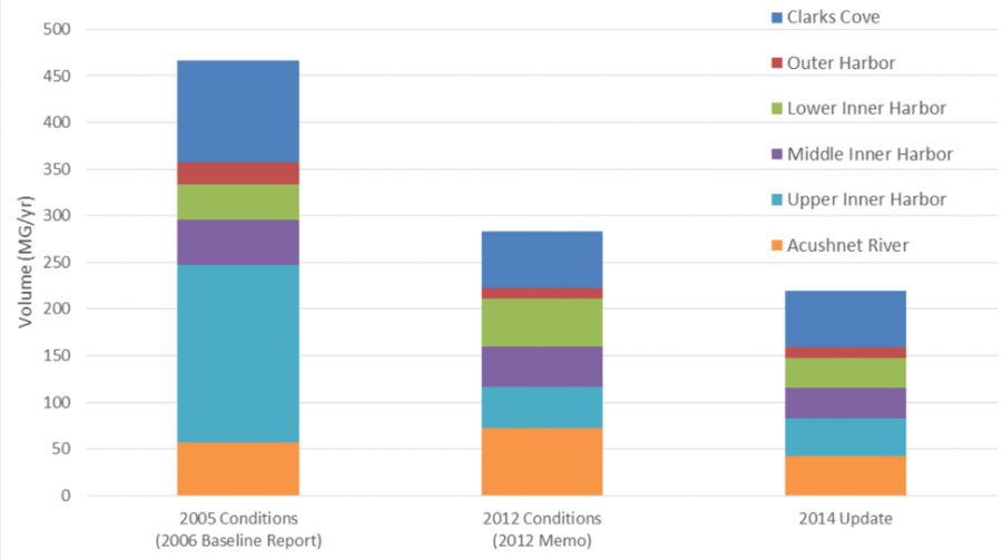 A bar chart with 3 bars, indicating the amount New Bedford has reduced combined sewer overflow events.  The Y axis: Volume, in Mega Gallons per Year. The X Axis: 2005 Conditions (2006 baseline report), 2012 Conditions (2012 Memo), 2014 Update. The trend of the graph is a reduction from nearly 455 megagallons to 225 megagallons per year. The greatest reduction was in Upper Inner Harbor a region of New Bedford.