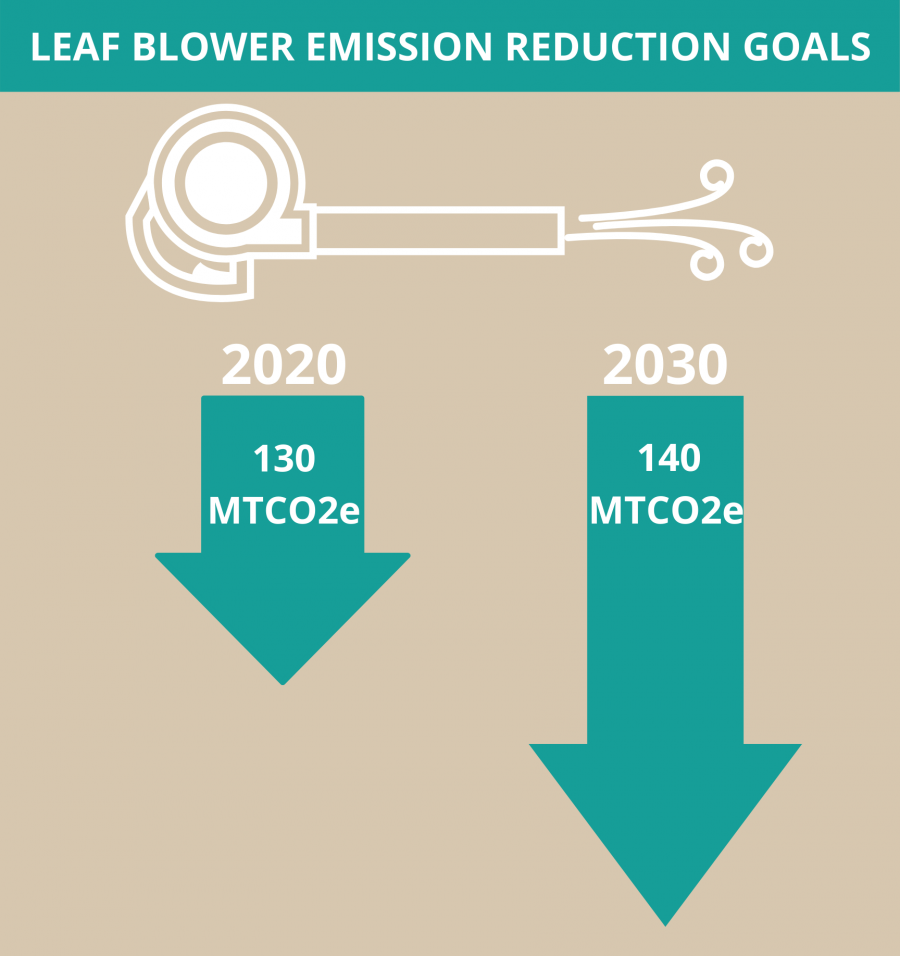 Infographic Leaf blower reduction goals: by 2020 - 130 metric tons of CO2 reduced. By 2030, 140 metric tons of CO2 reduced.