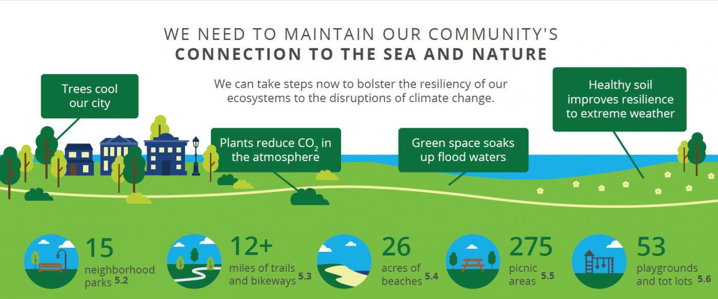 """An infographic that displays a natural park setting. Callouts read: """"Trees cool our city,"""" """"Plants reduce CO2 in the atmosphere"""", """"Green space soaks up flood waters"""", """"Healthy soil improves resilience to extreme weather"""". Statistics read: 15 neighborhood parks. 12+ miles of trails and bikeways. 26 acres of beaches. 275 picnic areas. 53 playgrounds and tot lots."""