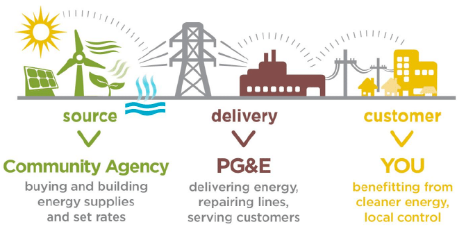 Community agency sources the electricity, who delivers through PG&E to the customer (you) the benefit from clean energy.