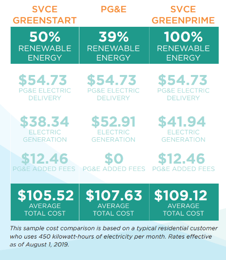 Cost savings range depending on the % of renewable energy consumed.