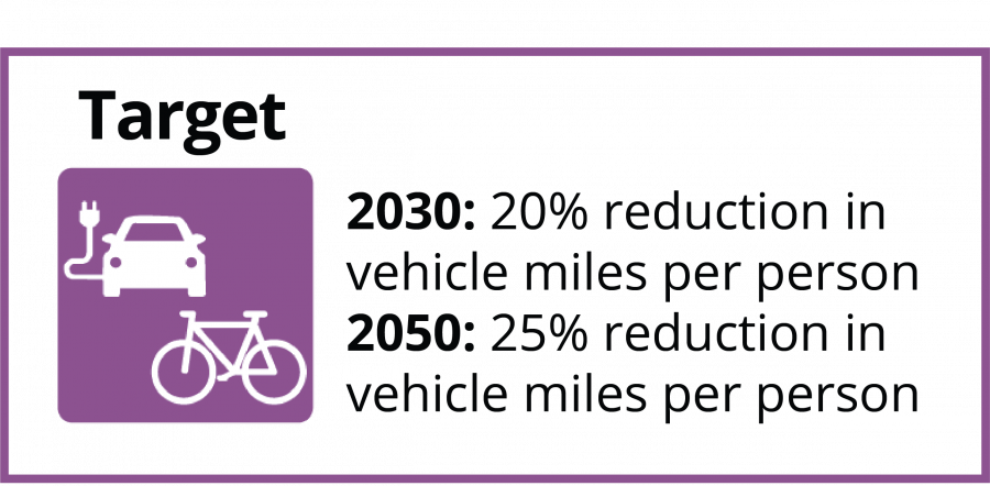 Target reductions in vehicle miles per person. By 2030 the target is 20% reduction and by 2050, a 25%  reduction.