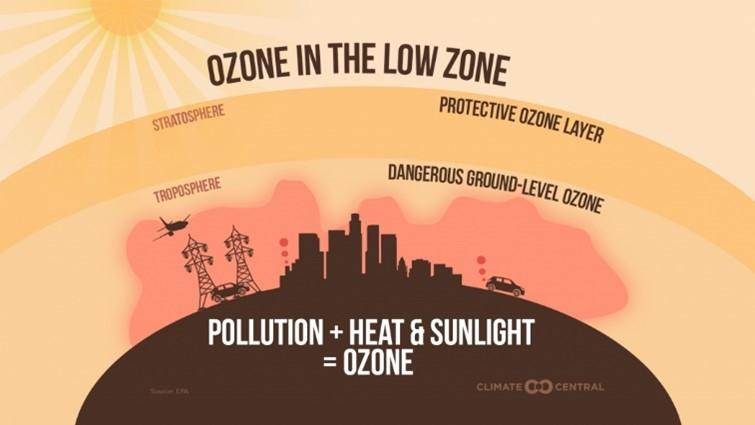 ozone in the low zone graphic