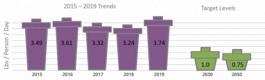 image of annual progress in waste generated per capita per year compared to 2030 and 2050 targets.
