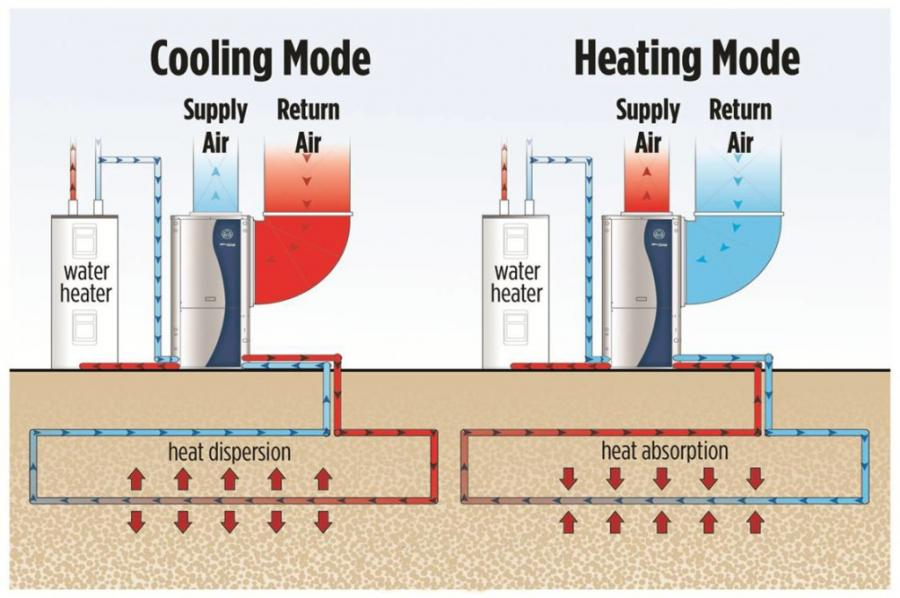 Heat pumps work by transferring heat rather than creating it, which delivers hot water more efficiently.