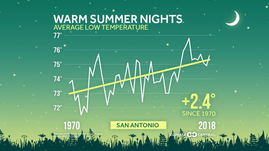 warm summer nights graph