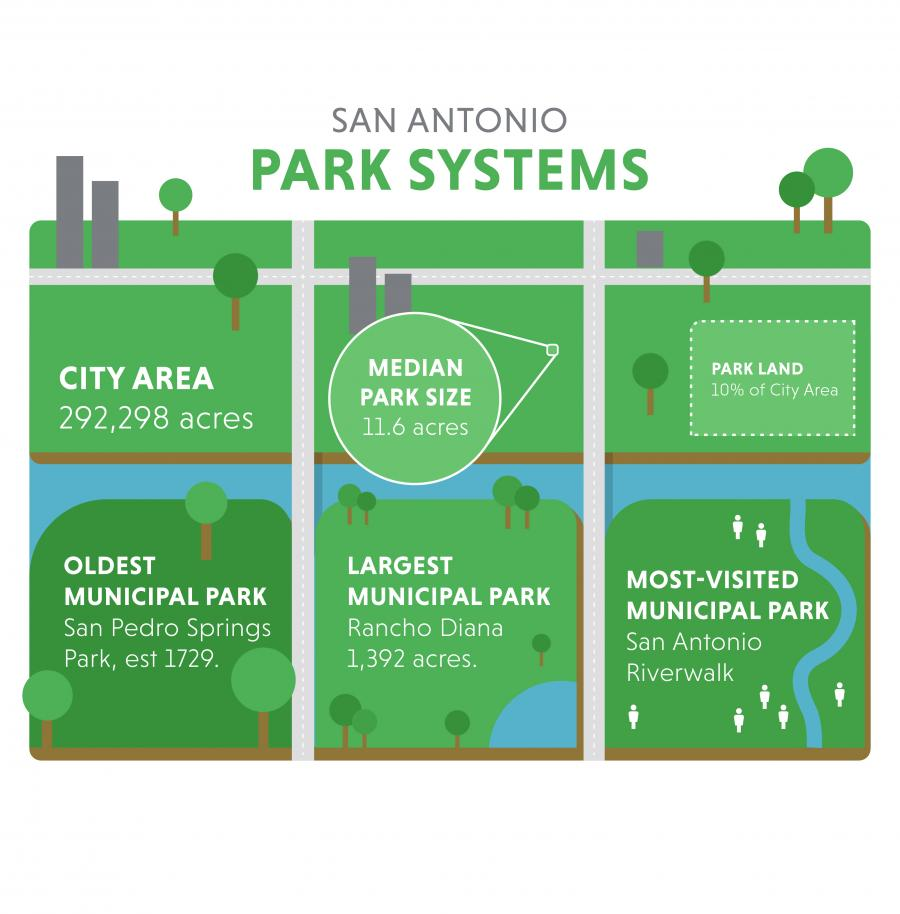 infographic of san antonio park systems