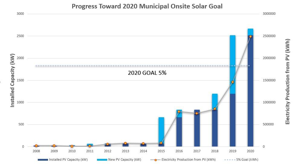 Chart of solar capacity installed on municipal sites, surpassing the 2020 goal of 5% renewable generation.