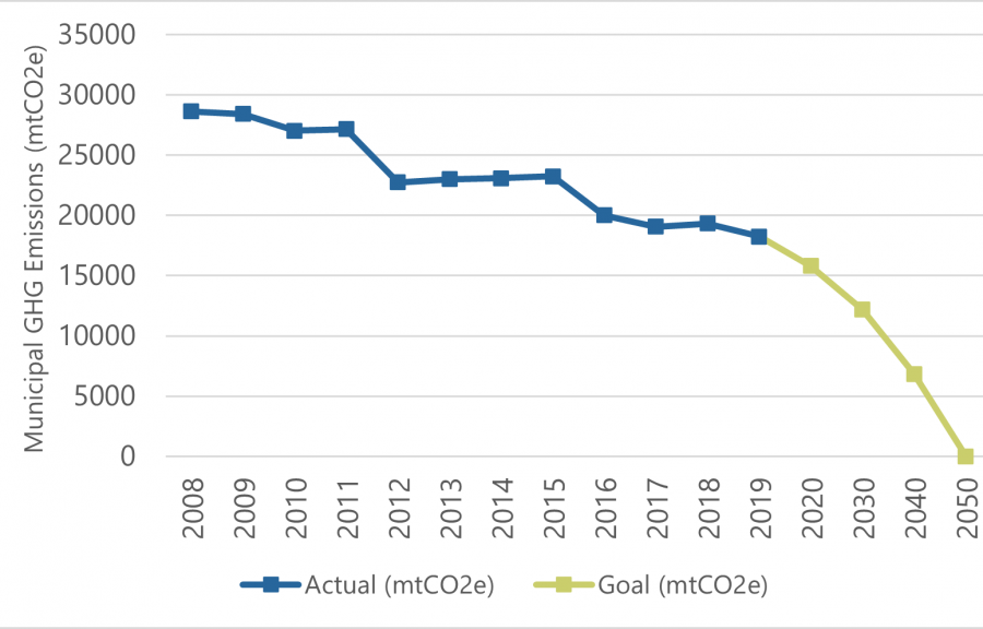 Graph displaying greenhouse gas data with a blue line and goals of net zero by 2050 in green