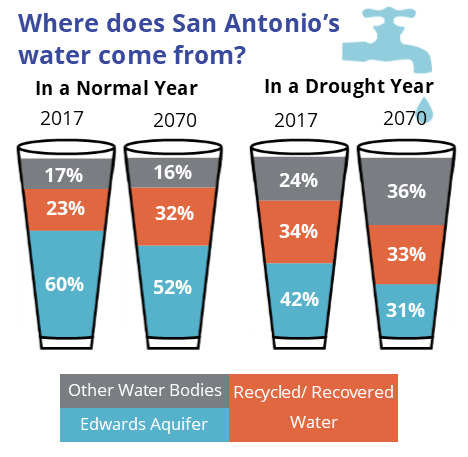 Infographic where does SA water come from?